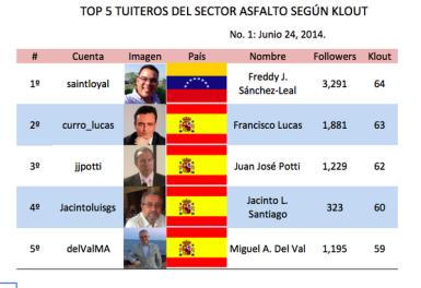 Ranking publicado por @GeotechTips el 24 de junio de 2014